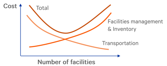 Figure 1 - Trade-off between physical locations and transportation costs