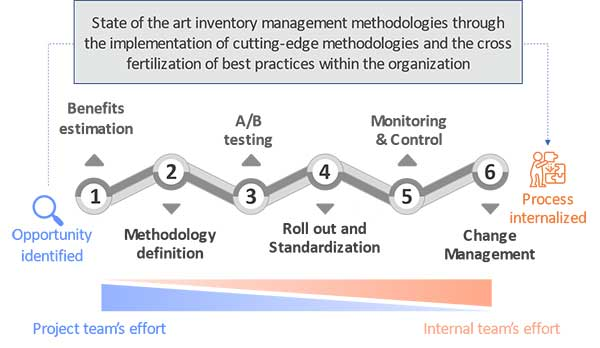 chart inventory management