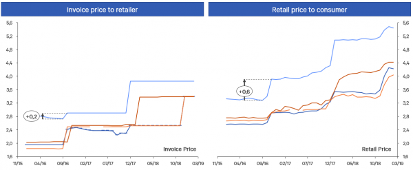 Chart Pricing